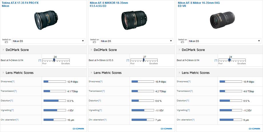 Tokina AT-X 17-35 F4 PRO FX Nikon vs Nikon AF-S NIKKOR 18-35mm f/3.5-4.5G ED vs Nikon AF-S Nikkor 16-35mm f/4G ED VR