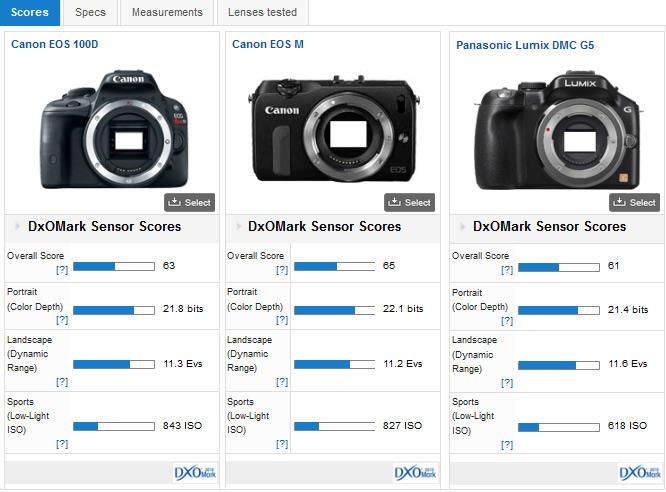 04-canon-eos-100D-dxomark-review
