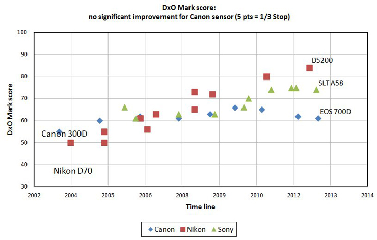 04-canon-eos-700d-review-dxomark-graph1