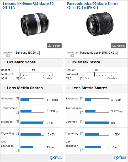 04-samsung-nx-lenses-dxomark-review