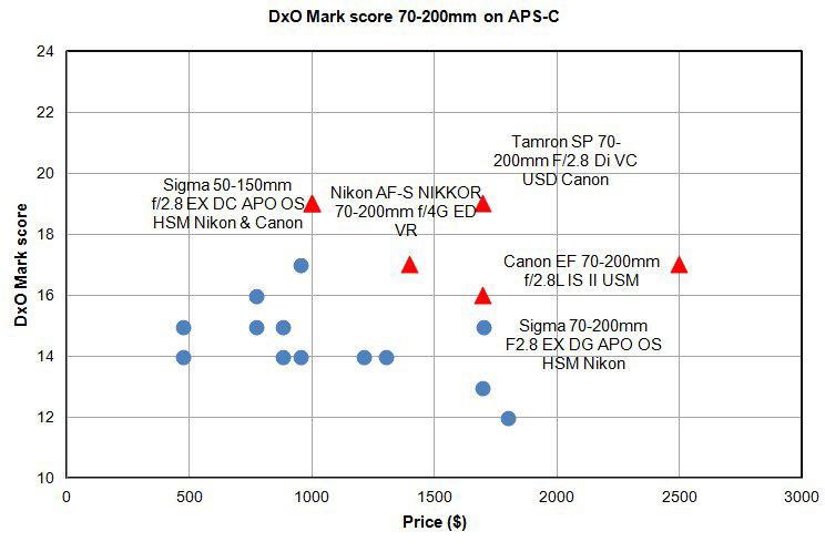 04-Sigma-50-150mm-f2.8-EX-DC-APO-OS-HSM-graph-dxomark