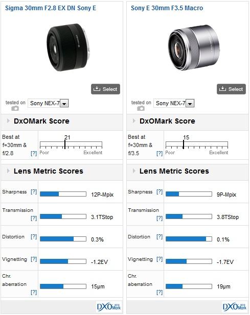 04-sony-nex7-lens-recommendation-dxomark