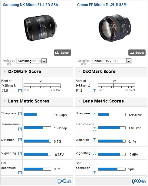 05-samsung-nx-lenses-dxomark-review