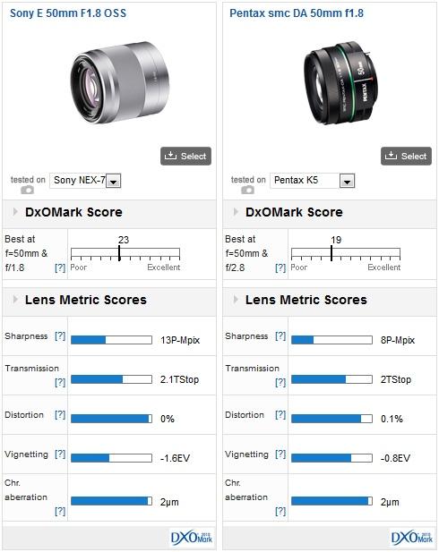 05-sony-nex7-lens-recommendation-dxomark