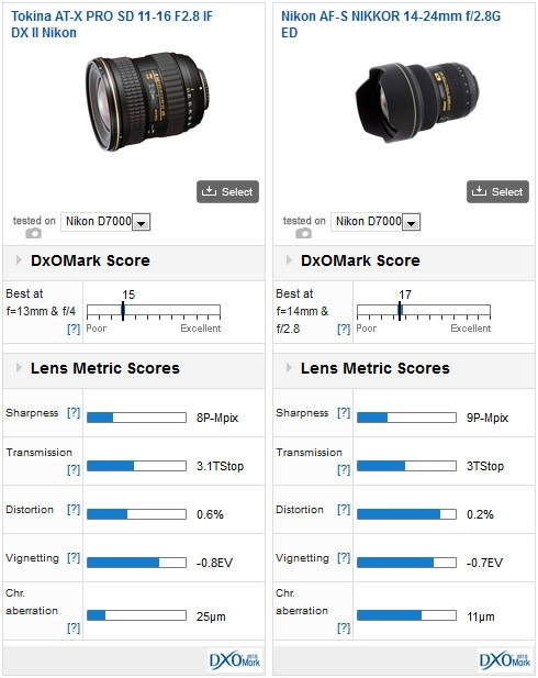 Tokina AT-X 116 PRO DX II Canon and Nikon mount lens reviews ...