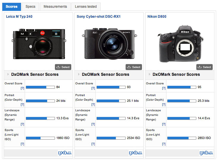 Leica M review: How does the new 24-megapixel CMOS sensor in Leica\'s ...