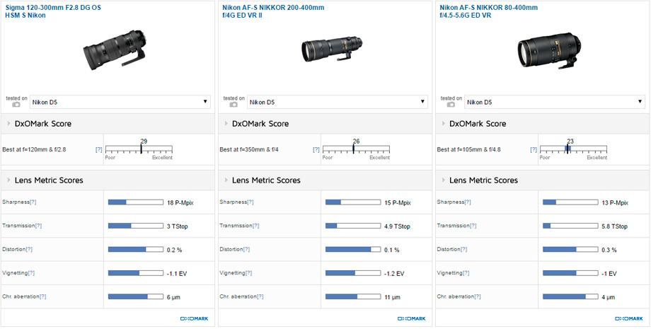 Sigma 120-300mm F2.8 DG OS HSM S Nikon vs Nikon AF-S NIKKOR 200-400mm f/4G ED VR II vs Nikon AF-S NIKKOR 80-400mm f/4.5-5.6G ED VR