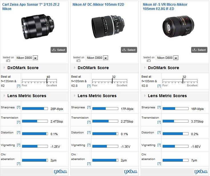 135mm_vs_105mm_f2