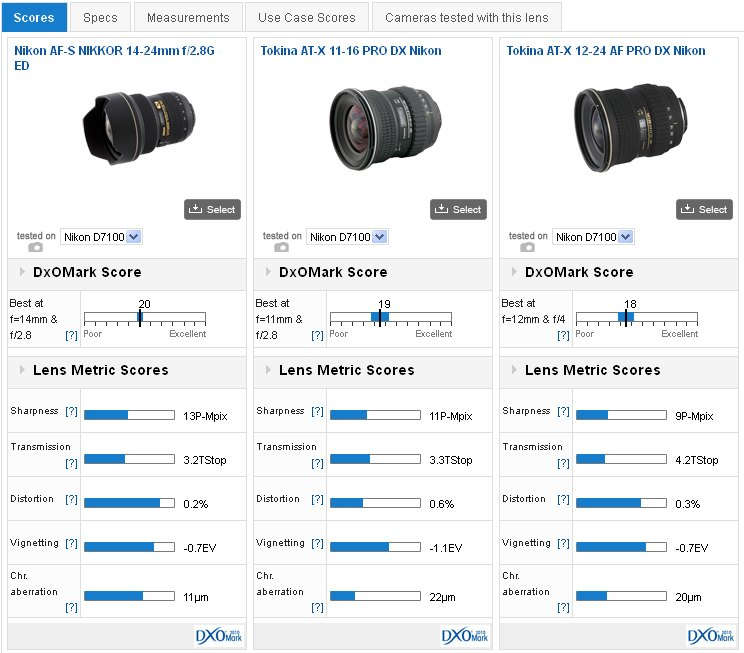 Best lenses for the 24-Mpix Nikon D7100: Wide-angle and primes and ...