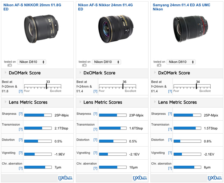 nikon 20mm f 1 8g ed review great results from nikon s latest wide