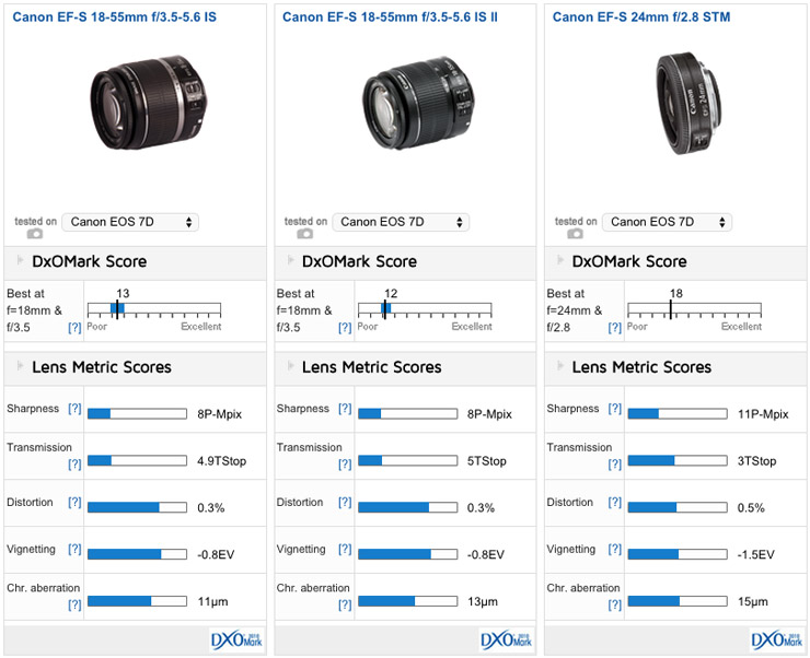 Canon Ef S 24mm F 2 8 Stm Review Feather Weight Prime