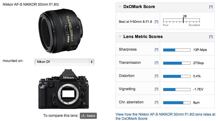 50mm f1.8 scores