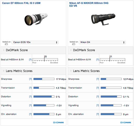 600mm_compare