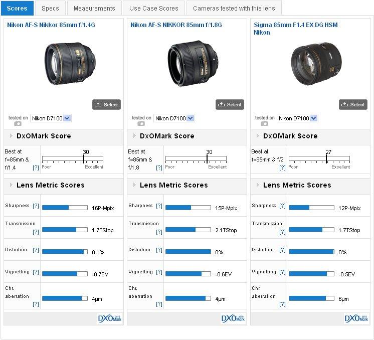 Best lenses for the 24M-Pix Nikon D7100: Best standard and portrait