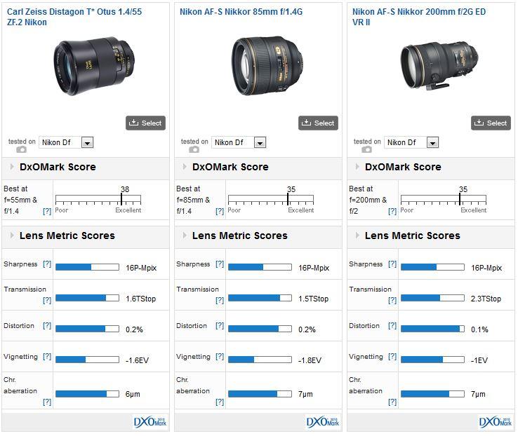 Best lenses for Df: Prime and Zoom lens overview - DxOMark
