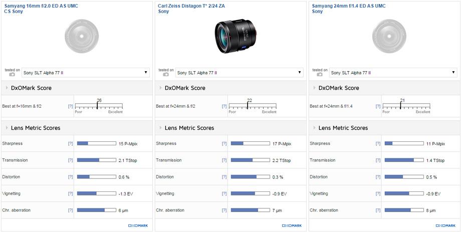 Best lenses for the Sony A77 II: 48 lens roundup - DxOMark
