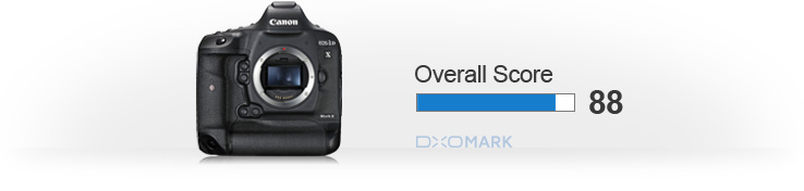 Canon 1Dx Mk II overall score