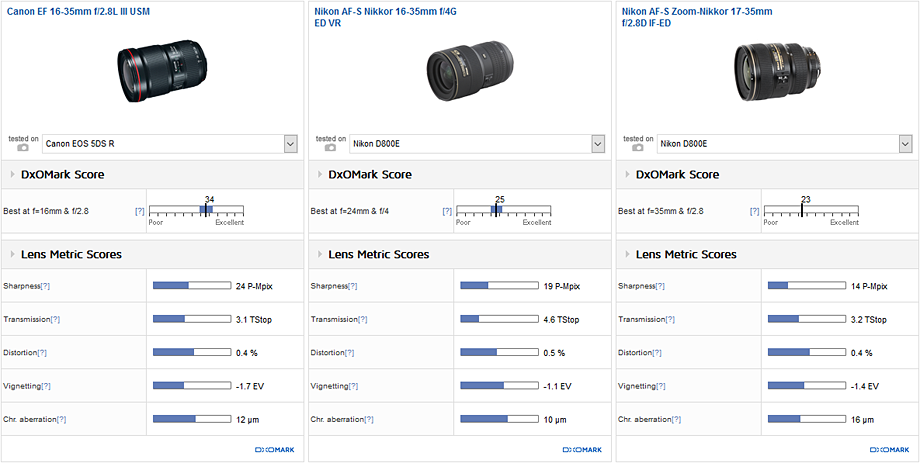 vs Nikon 16-35mm f/4G and 17-35mm f/2.8D