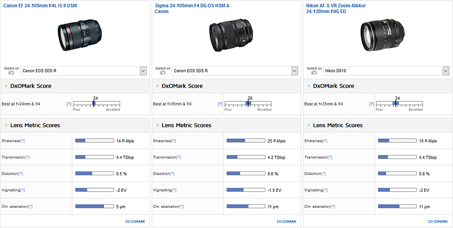 Comparison 2: Canon EF 24-105mm f/4L IS II USM vs. Sigma 24-105mm F4 DG OS HSM A Canon vs. Nikon AF-S VR Zoom-Nikkor 24-120mm f/4G ED