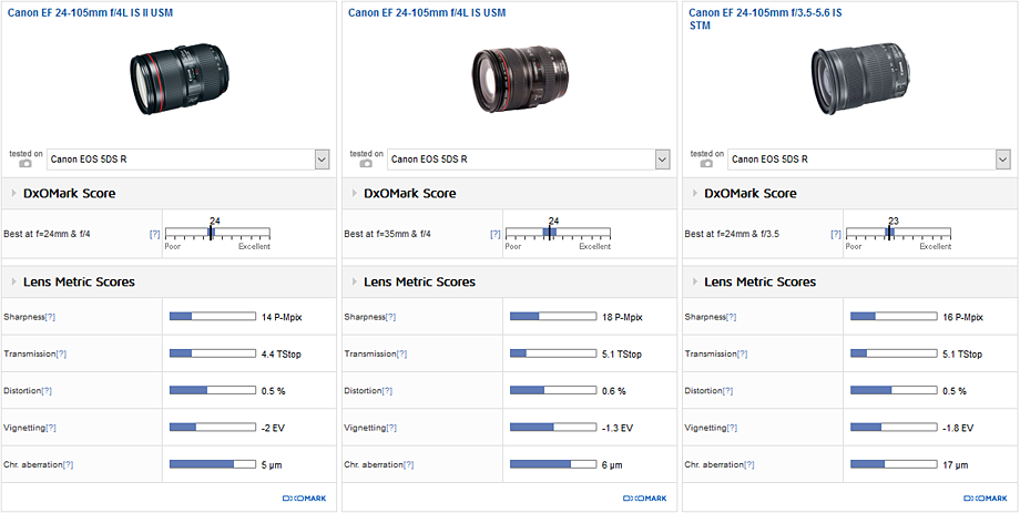 Comparison 1: Canon EF 24-105mm f/4L IS II USM vs. Canon EF 24-105mm f/4L IS USM vs. Canon EF 24-105mm f/3.5-5.6 IS STM