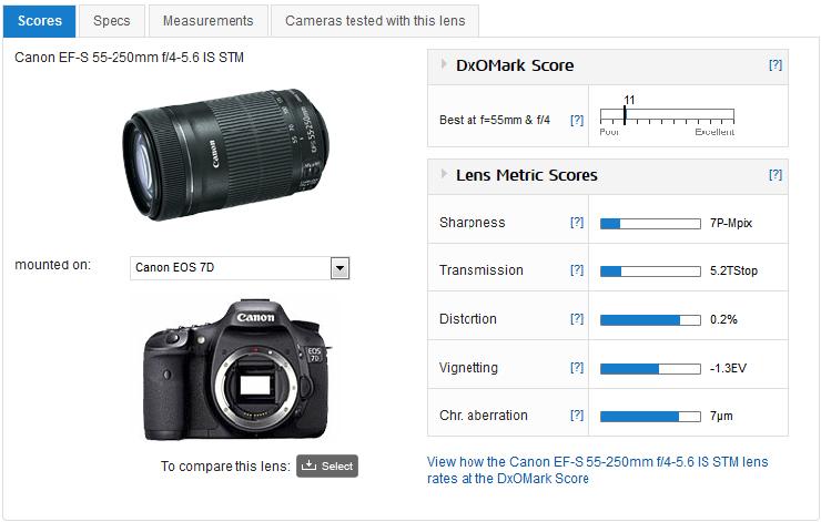 Canon_55-250_STM__Score