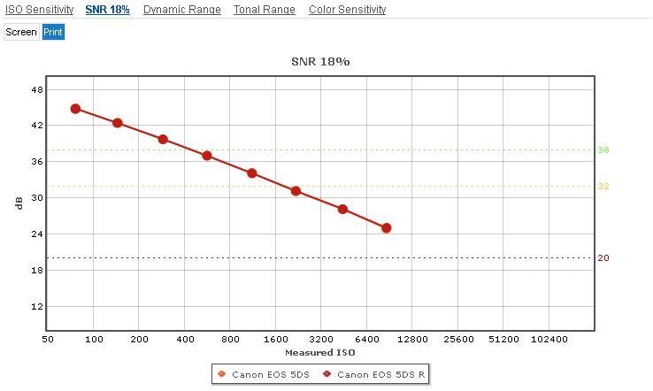 Canon_5DS_vs_5DS_R__SNR_Print