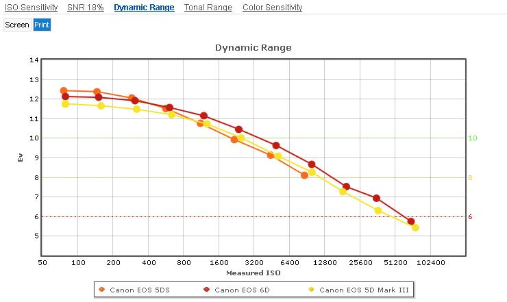 Canon_5DS_vs_6D_5D_MIII__Dynamic_Range_Print