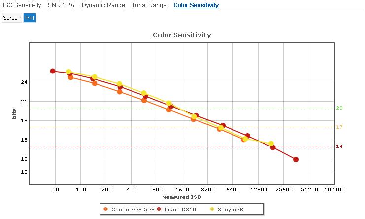Canon_5DS_vs_Nikon_D810_vs_Sony_A7R__Dynamic_Range_Print