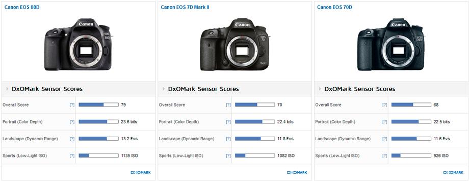 Canon_80D__7D_MII__70D__920
