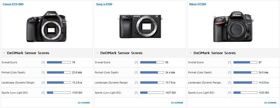 Canon_80D__Sony_a6300__Nikon_D7200__920