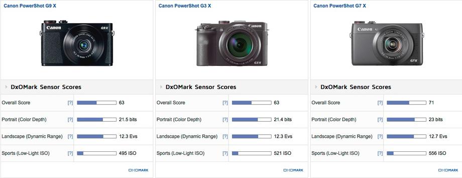 Canon_comp_i_scores