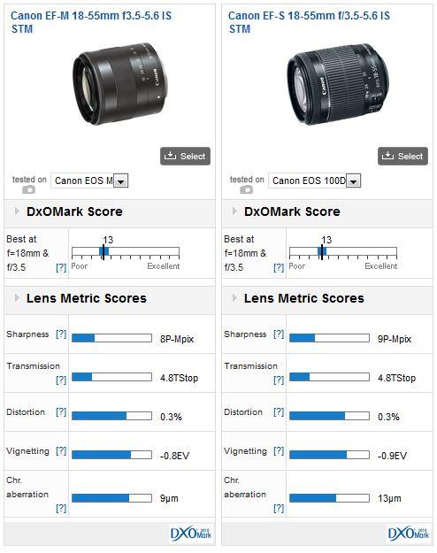 Canon_EF-M_18-55_vs_EF-S_18-55_STM