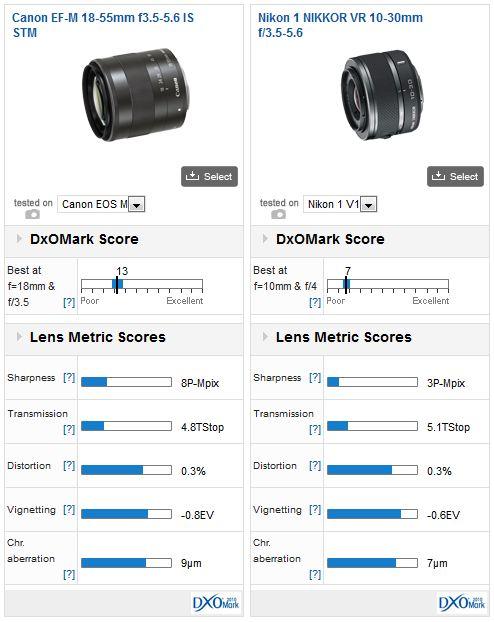 Canon_EF-M_18-55_vs_Nikkor_10-30