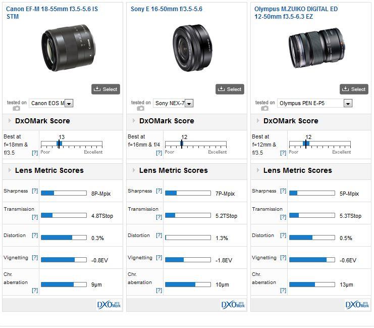 Canon_EF-M_18-55_vs_Sony_E_16-50_vs_Olympus_12-50
