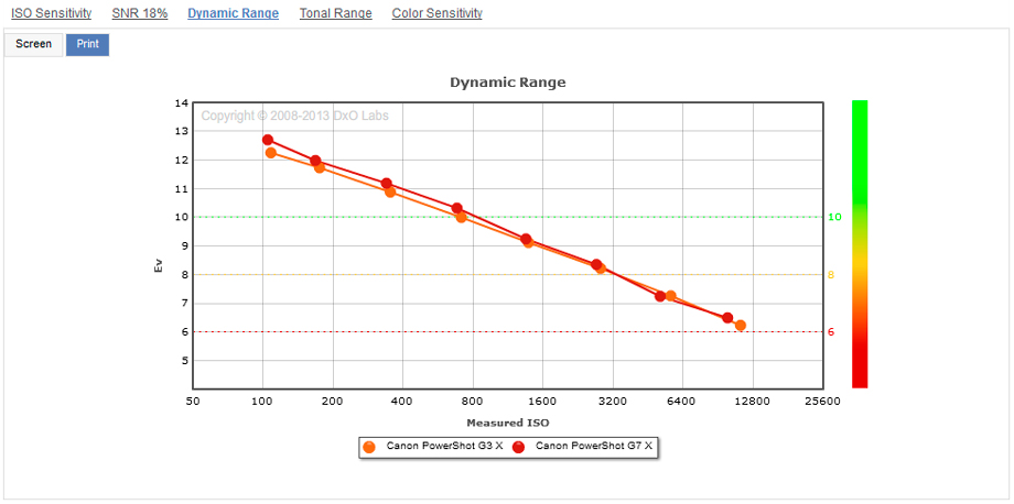 Canon_G3X__G7X__Dynamic_Range__920