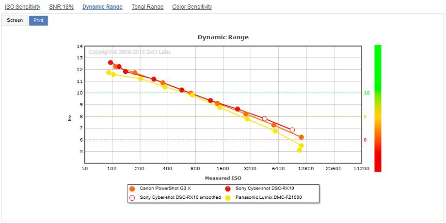Canon_G3X__Sony_RX10__Panasonic_FZ1000__Dynamic_Range__920
