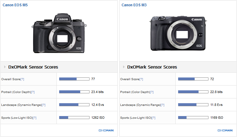 Image quality results (use case comparison)
