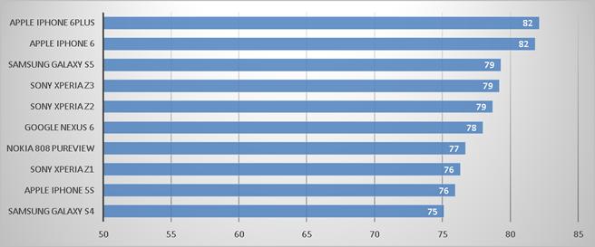 Google_Nexus_6__Chart