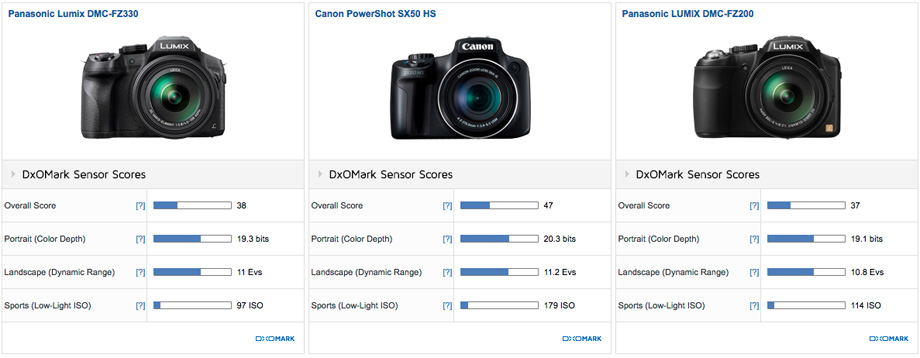 Panasonic Lumix DMC-FZ330 vs Canon PowerShot SX50 HS vs Panasonic LUMIX DMC-FZ200