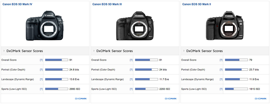 Canon EOS 5D Mark IV vs Canon EOS 5D Mark III vs Canon EOS 5D Mark II