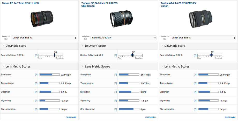 Canon EF 24-70mm f/2.8L II USM vs Tamron SP 24-70mm F2.8 Di VC USD Canon vs Tokina AT-X 24-70 F2.8 PRO FX Canon