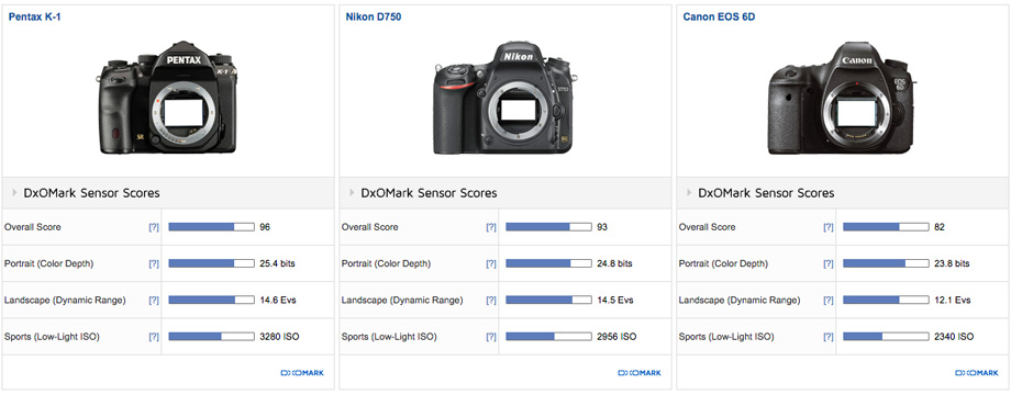 Pentax K-1 vs Nikon D750 vs Canon EOS 6D