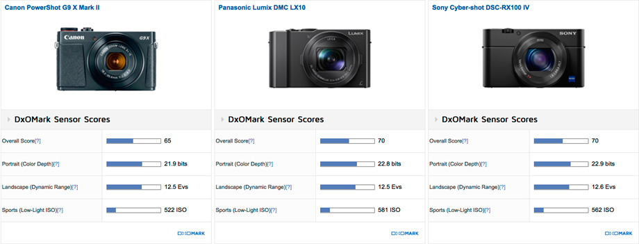 Canon PowerShot G9 X Mark II vs Panasonic Lumix DMC LX10 vs Sony Cyber-shot DSC-RX100 IV