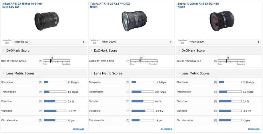 Tokina AT-X 11-20mm f/2.8 Pro DX: Wonderfully wide - DxOMark