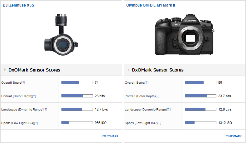 Our drone camera reviews in more detail
