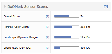DXO_Mark_Sencor_Score__Table__01__920