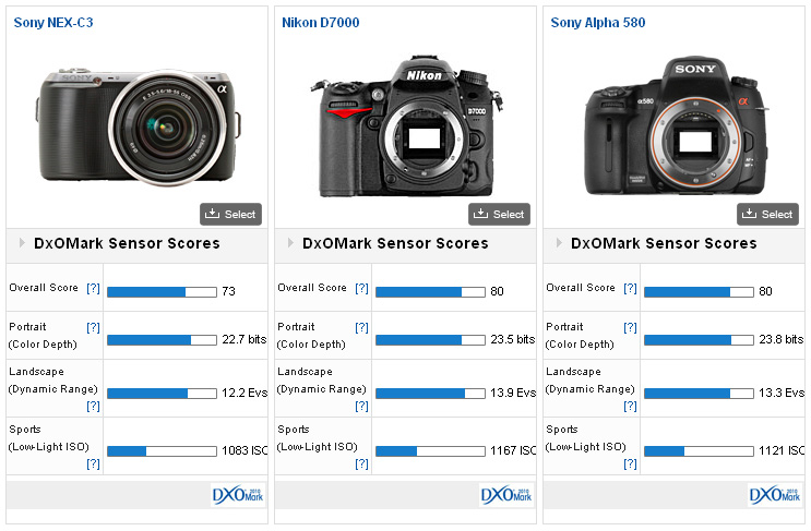 DxOMark Sony NEX C3 Review: a great sensor in a tiny camera - DxOMark