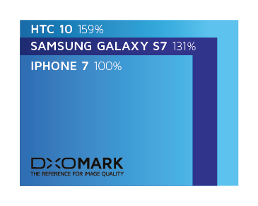 dxomark-iphone7-03