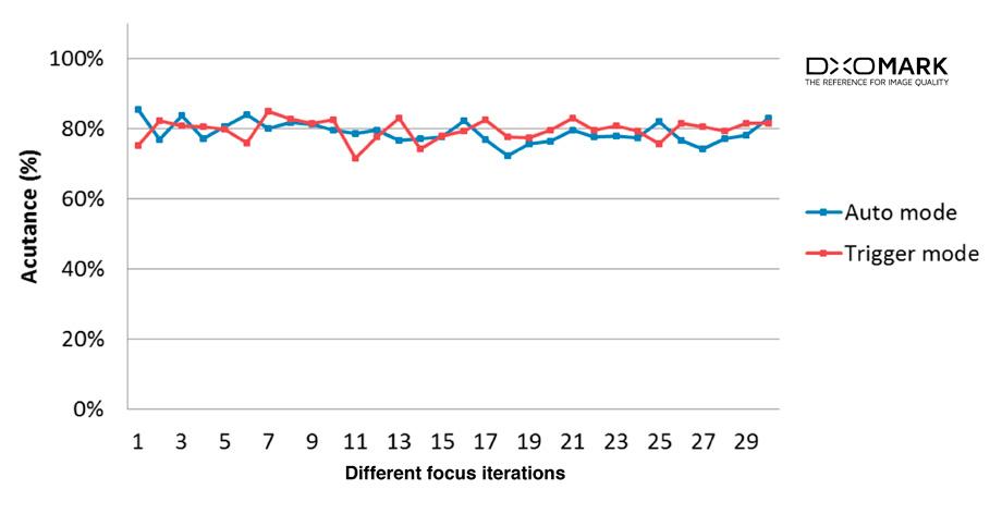 Autofocus: fast, but sometimes not repeatable