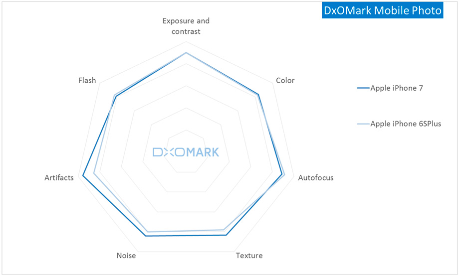 DxOMark Mobile Photo.